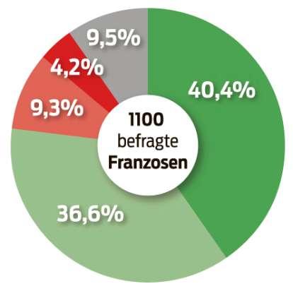 Vorresti referendum regolari nella UE? (Campione di 1100 francesi)