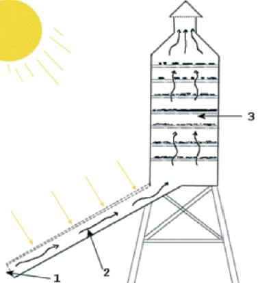 essiccatori solari africa -schema