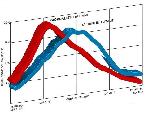 stampa italiana filoislamica - fig-1