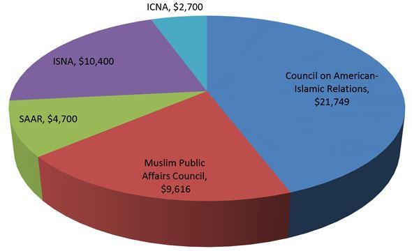 hillary clinton fondi islamisti