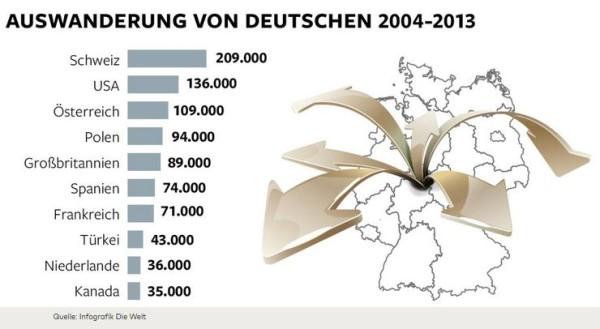 tedeschi fuga dal multiculturalismo - welt