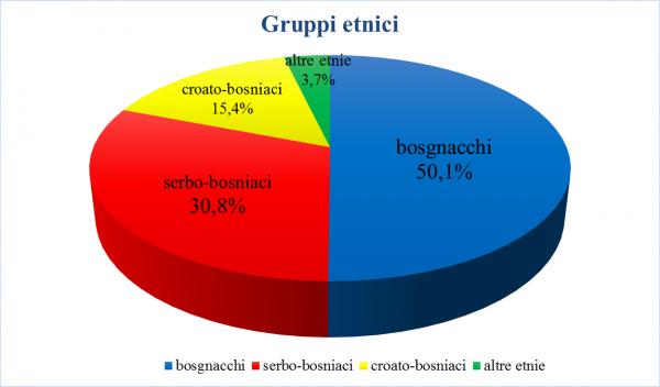 bosnia erzegovina guerra storia