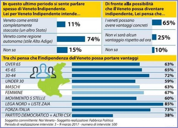 sondaggio indipendenza veneto