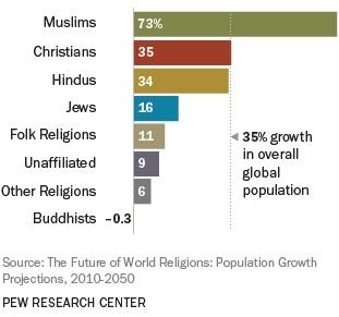 musulmani crescita - 1