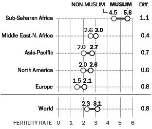 musulmani crescita - 2