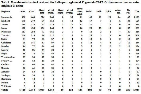 religioni immigrati italia