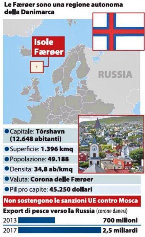 Fær Øer sanzioni russia