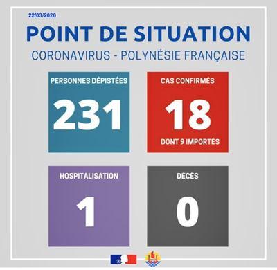 coronavirus polinesia francese